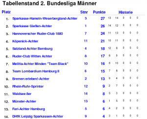 Tabelle 2. Renntag Münster